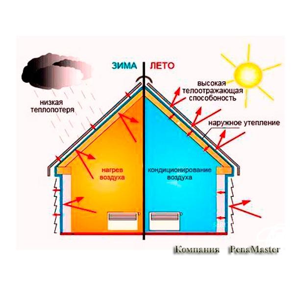 Теплоизоляция, звукоизоляция, утепление дома заливным пенопластом